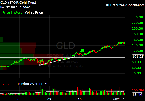 gld-ascending-triangle