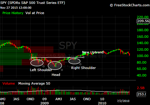 spy-inverse-head-and-shoulders