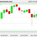 IBB charts on November 18, 2015