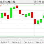 IBB charts on November 19, 2015