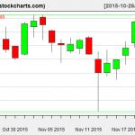 IBB charts on November 20, 2015