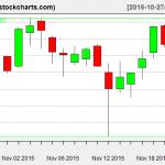 IBB charts on November 23, 2015