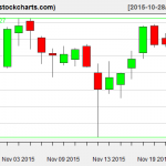 IBB charts on November 24, 2015