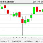 IBB charts on November 25, 2015