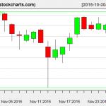 IBB charts on November 27, 2015