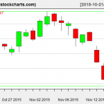 SPY charts on November 17, 2015