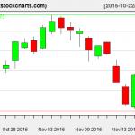 SPY charts on November 18, 2015