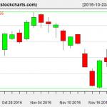 SPY charts on November 19, 2015
