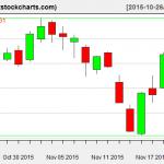 SPY charts on November 20, 2015