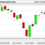 SPY charts on November 25, 2015