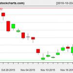 TLT charts on November 19, 2015