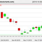TLT charts on November 20, 2015
