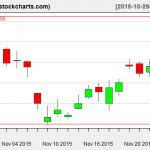 TLT charts on November 25, 2015
