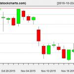VNQ charts on November 19, 2015
