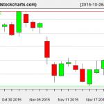 VNQ charts on November 20, 2015