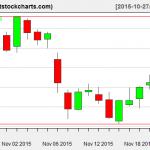 VNQ charts on November 23, 2015
