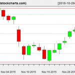 VNQ charts on November 25, 2015