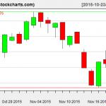 VTI charts on November 19, 2015