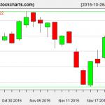 VTI charts on November 20, 2015