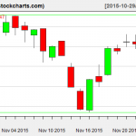 VTI charts on November 25, 2015
