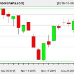 VTI charts on November 27, 2015