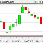 XLE charts on November 16, 2015