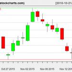 XLE charts on November 17, 2015