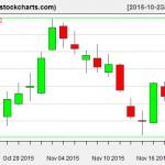 XLE charts on November 19, 2015