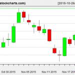 XLE charts on November 20, 2015