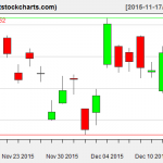 GLD charts on December 15, 2015