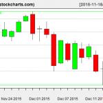 IBB charts on December 16, 2015