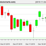 IBB charts on December 23, 2015