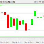 IBB charts on December 24, 2015