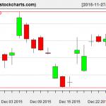 SLV charts on December 28, 2015
