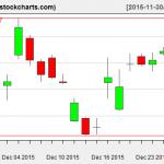 SLV charts on December 29, 2015