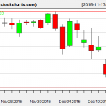 SPY charts on December 15, 2015