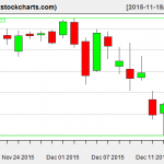 SPY charts on December 16, 2015