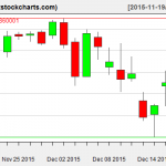 SPY charts on December 17, 2015