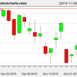 SPY charts on December 24, 2015