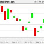 SPY charts on December 28, 2015