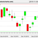 SPY charts on December 29, 2015