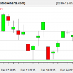 SPY charts on December 30, 2015