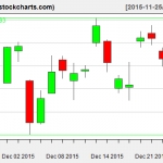 TLT charts on December 24, 2015