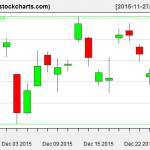 TLT charts on December 28, 2015
