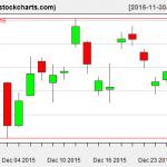 TLT charts on December 29, 2015