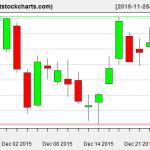 VNQ charts on December 24, 2015