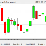 VNQ charts on December 28, 2015