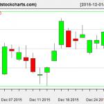 VNQ charts on December 30, 2015