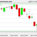 VTI charts on December 16, 2015