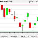 VTI charts on December 28, 2015